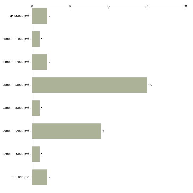 Найти работу машинист на бульдозер  - График распределения вакансий «машинист на бульдозер» по зарплате