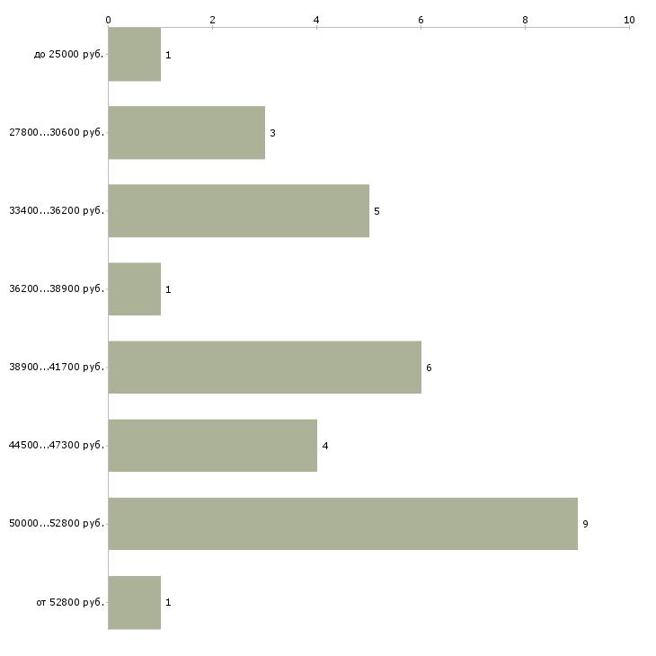 Найти работу медсестра в стоматологию  - График распределения вакансий «медсестра в стоматологию» по зарплате
