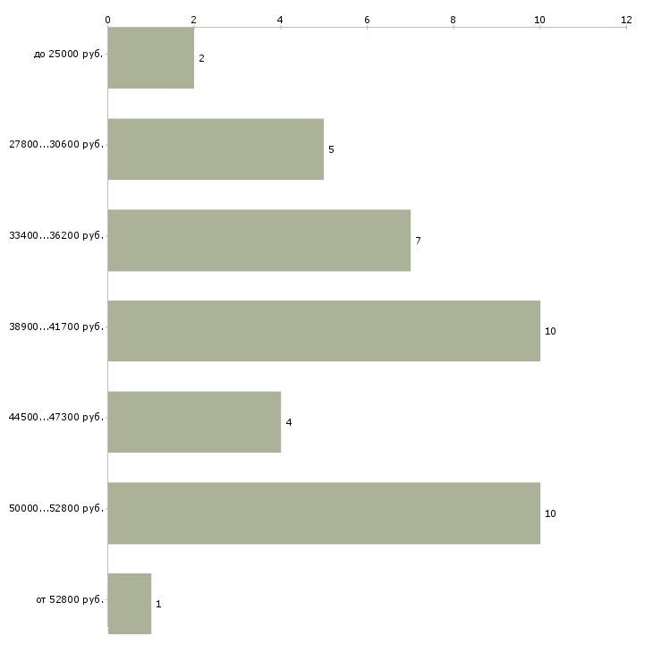 Найти работу медсестра стоматологии  - График распределения вакансий «медсестра стоматологии» по зарплате