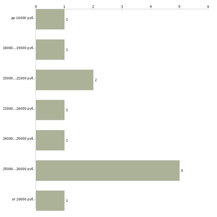 Найти работу менеджера в интернет магазине  - График распределения вакансий «менеджера в интернет магазине» по зарплате