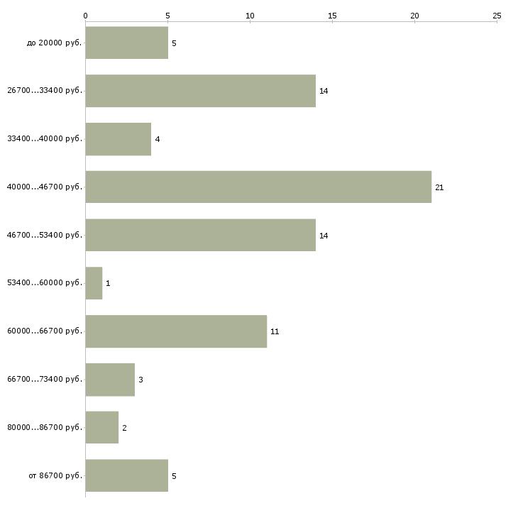 Найти работу менеджер по продажам оборудование  - График распределения вакансий «менеджер по продажам оборудование» по зарплате