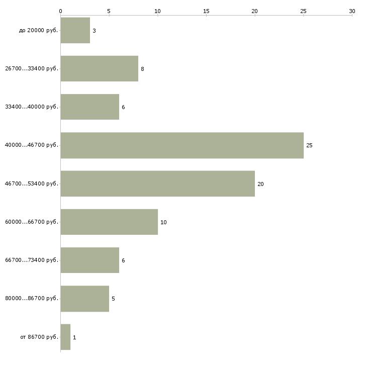 Найти работу менеджер продаж оборудования  - График распределения вакансий «менеджер продаж оборудования» по зарплате