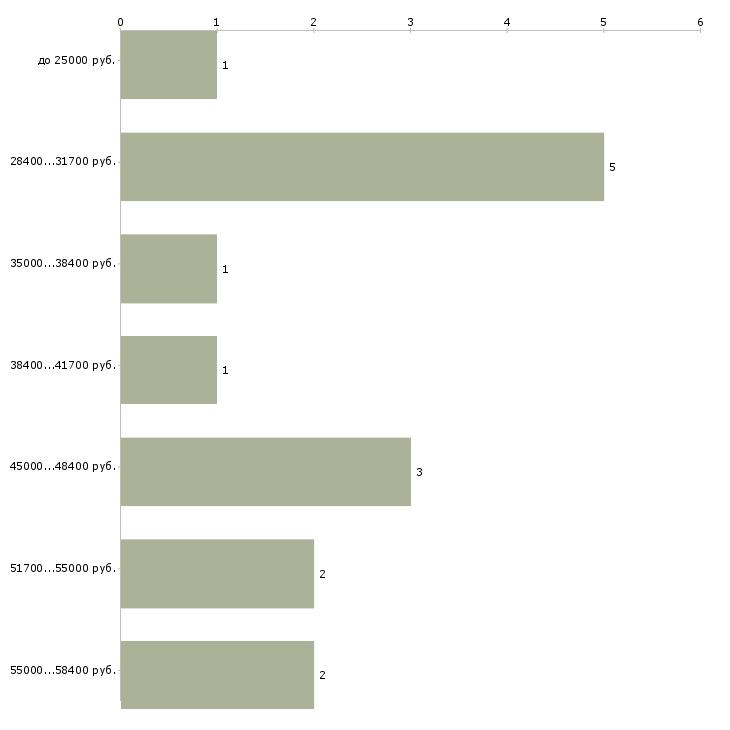 Найти работу менеджер снабжения  - График распределения вакансий «менеджер снабжения» по зарплате