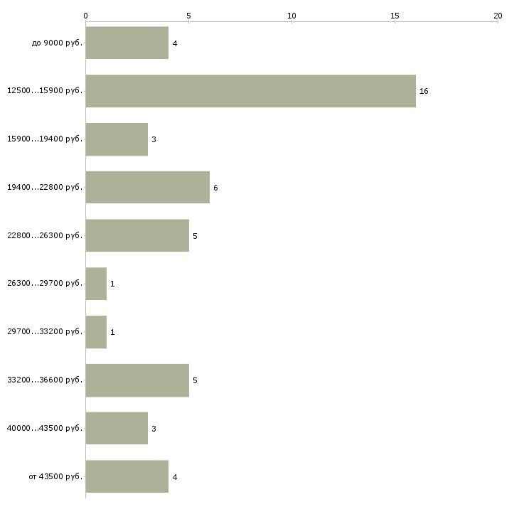 Найти работу младший воспитатель в детский сад  - График распределения вакансий «младший воспитатель в детский сад» по зарплате
