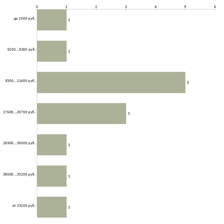 Найти работу мойщики окон  - График распределения вакансий «мойщики окон» по зарплате