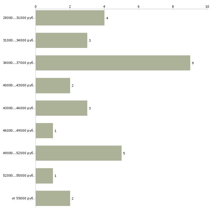 Найти работу монтажники рэа  - График распределения вакансий «монтажники рэа» по зарплате