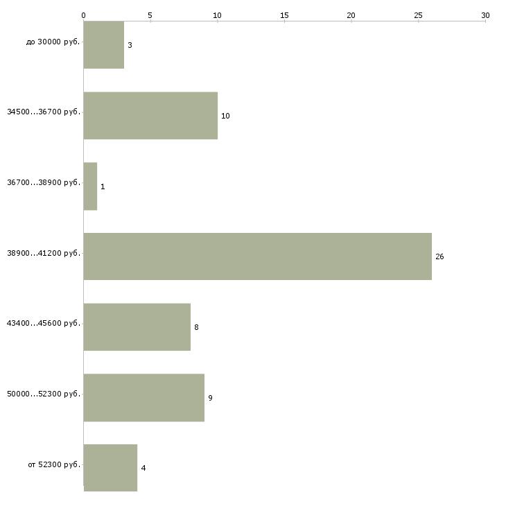 Найти работу монтажники слаботочных систем  - График распределения вакансий «монтажники слаботочных систем» по зарплате