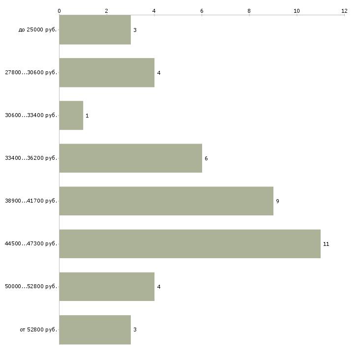 Найти работу монтажник вентиляции  - График распределения вакансий «монтажник вентиляции» по зарплате