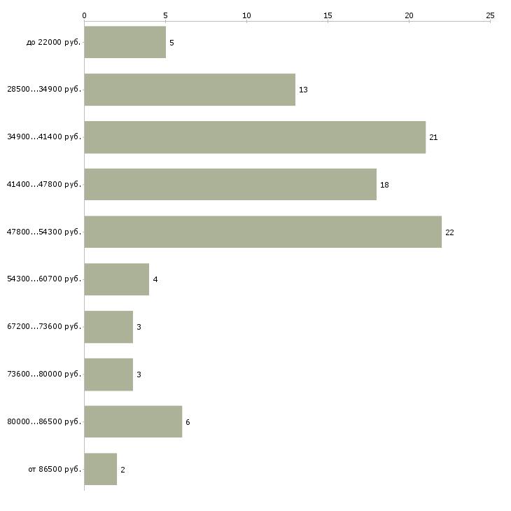 Найти работу монтажник наружного трубопровода  - График распределения вакансий «монтажник наружного трубопровода» по зарплате