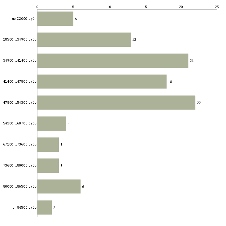 Найти работу монтажник наружных трубопроводов  - График распределения вакансий «монтажник наружных трубопроводов» по зарплате