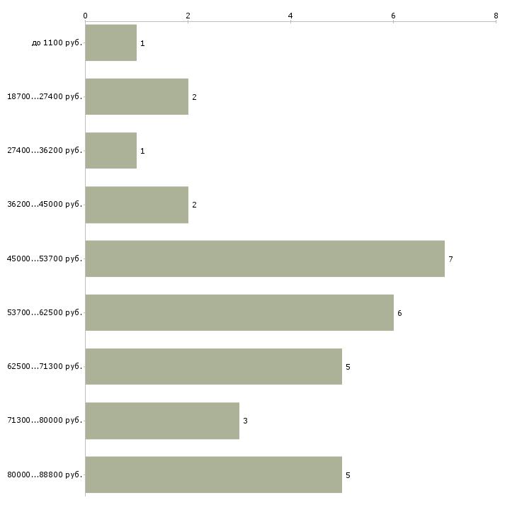 Найти работу монтаж вентилируемого фасада  - График распределения вакансий «монтаж вентилируемого фасада» по зарплате