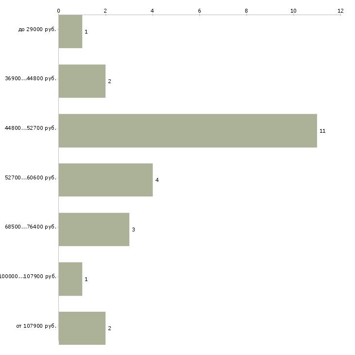 Найти работу начальник станции  - График распределения вакансий «начальник станции» по зарплате