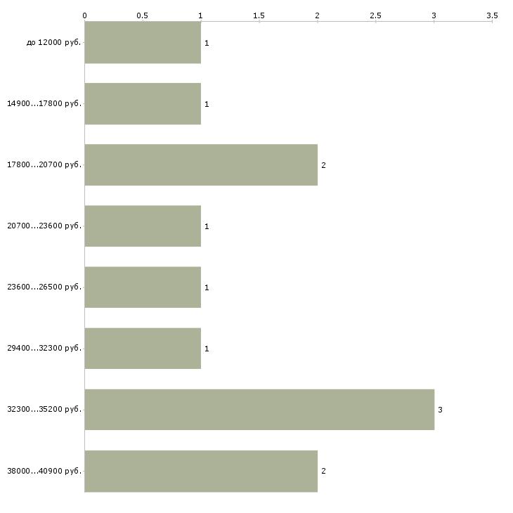 Найти работу няня в семью  - График распределения вакансий «няня в семью» по зарплате