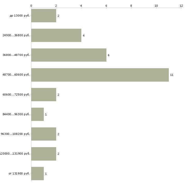 Найти работу оператор в it компании  - График распределения вакансий «оператор в it компании» по зарплате