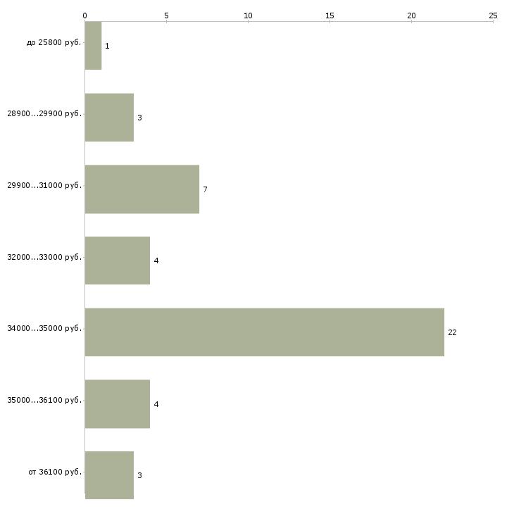 Найти работу операционист банка  - График распределения вакансий «операционист банка» по зарплате