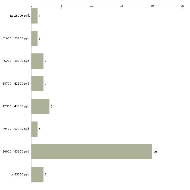 Найти работу ответственный по питанию  - График распределения вакансий «ответственный по питанию» по зарплате