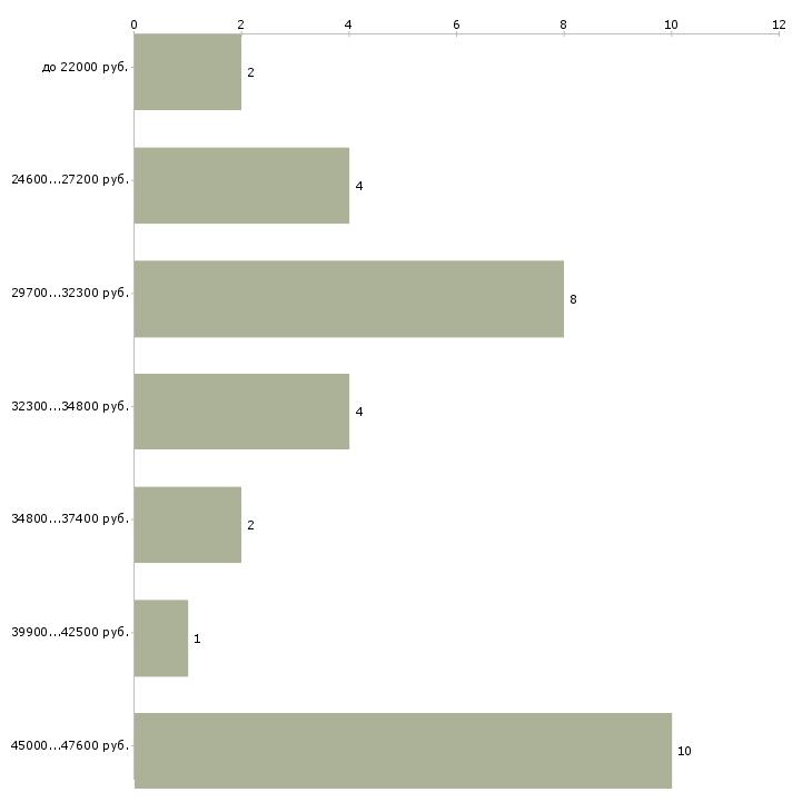 Найти работу охранники в банк  - График распределения вакансий «охранники в банк» по зарплате