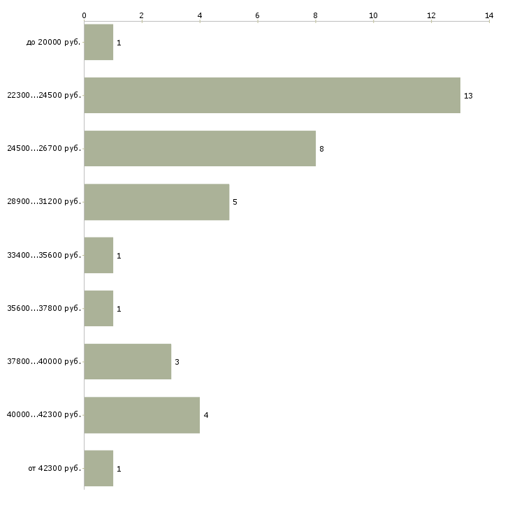 Найти работу охранник банка  - График распределения вакансий «охранник банка» по зарплате