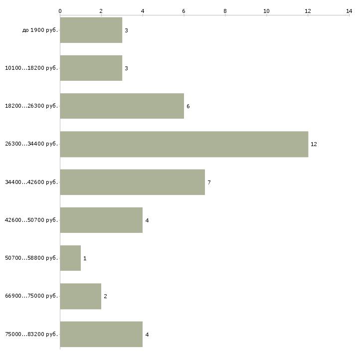Найти работу охранник женщина  - График распределения вакансий «охранник женщина» по зарплате