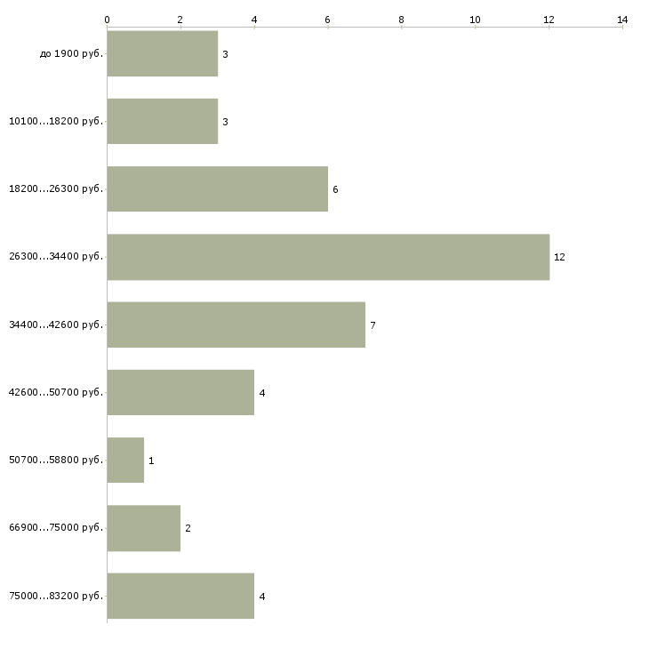 Найти работу охранник женщины  - График распределения вакансий «охранник женщины» по зарплате