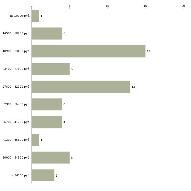 Найти работу педагог дошкольного образования  - График распределения вакансий «педагог дошкольного образования» по зарплате
