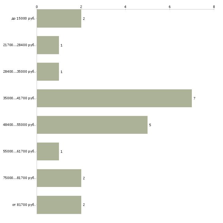 Найти работу педагог учитель  - График распределения вакансий «педагог учитель» по зарплате