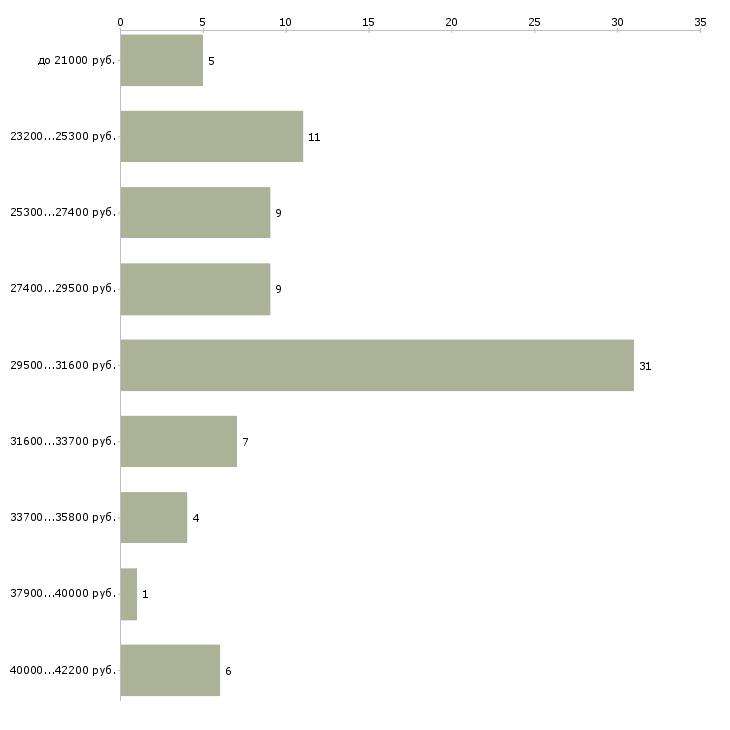 Найти работу пекарь кондитер  - График распределения вакансий «пекарь кондитер» по зарплате