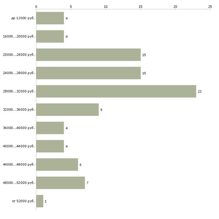 Найти работу пешие курьеры на доставку документов  - График распределения вакансий «пешие курьеры на доставку документов» по зарплате