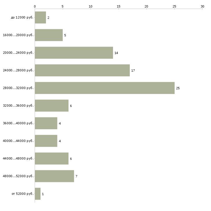 Найти работу пеший курьер по доставке документов  - График распределения вакансий «пеший курьер по доставке документов» по зарплате