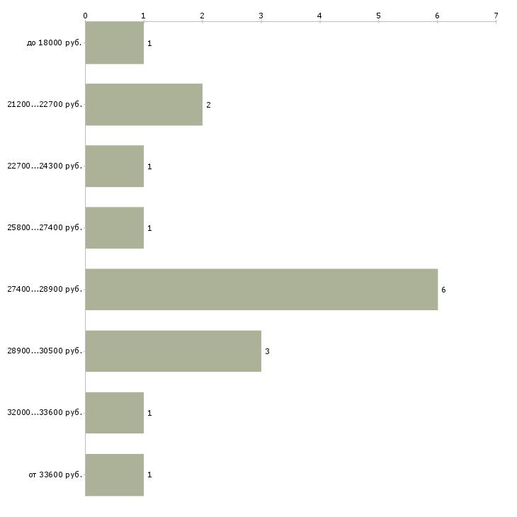 Найти работу повар заготовщик  - График распределения вакансий «повар заготовщик» по зарплате