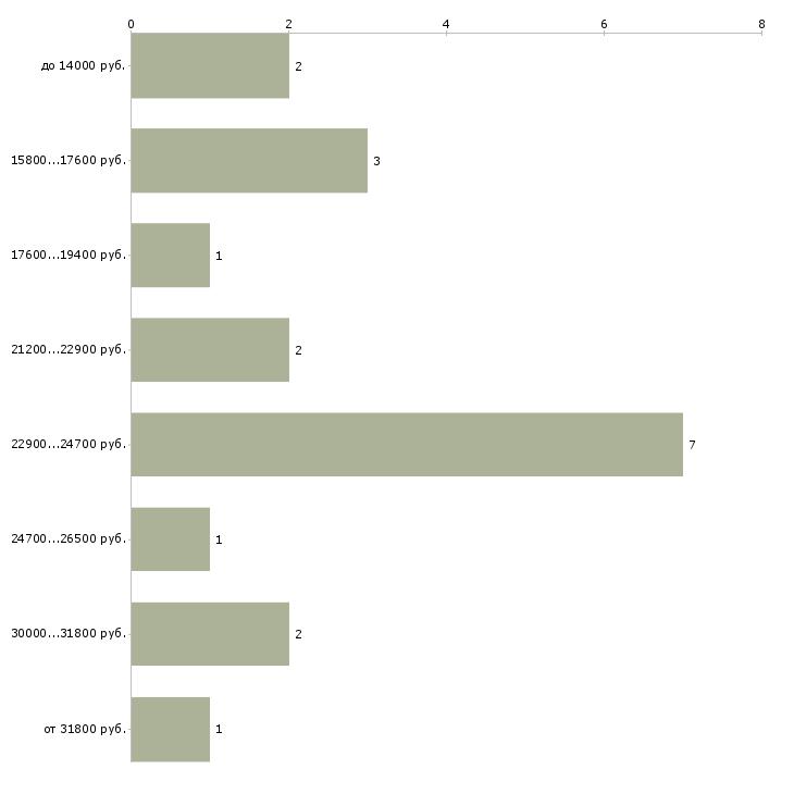 Найти работу повар на дому  - График распределения вакансий «повар на дому» по зарплате