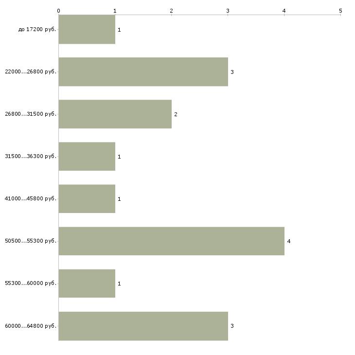 Найти работу повар на подработку  - График распределения вакансий «повар на подработку» по зарплате