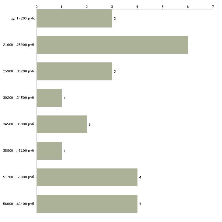 Найти работу повар подработка  - График распределения вакансий «повар подработка» по зарплате