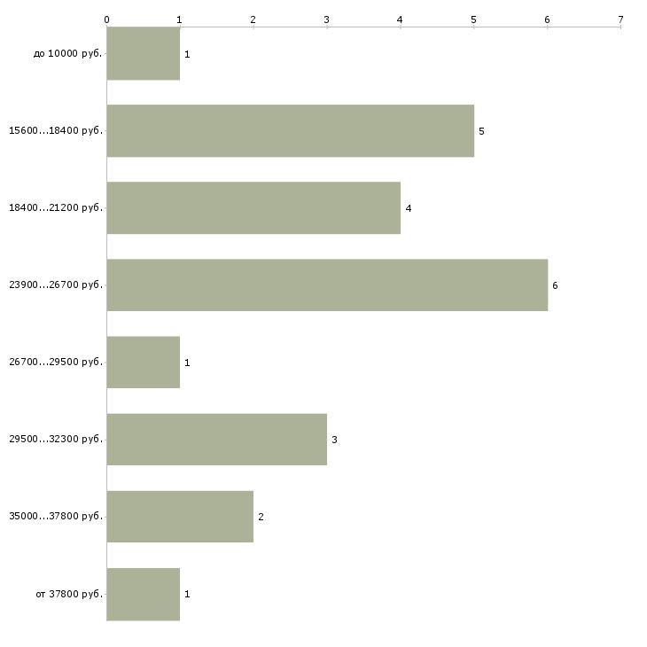 Найти работу подработка для бухгалтера  - График распределения вакансий «подработка для бухгалтера» по зарплате