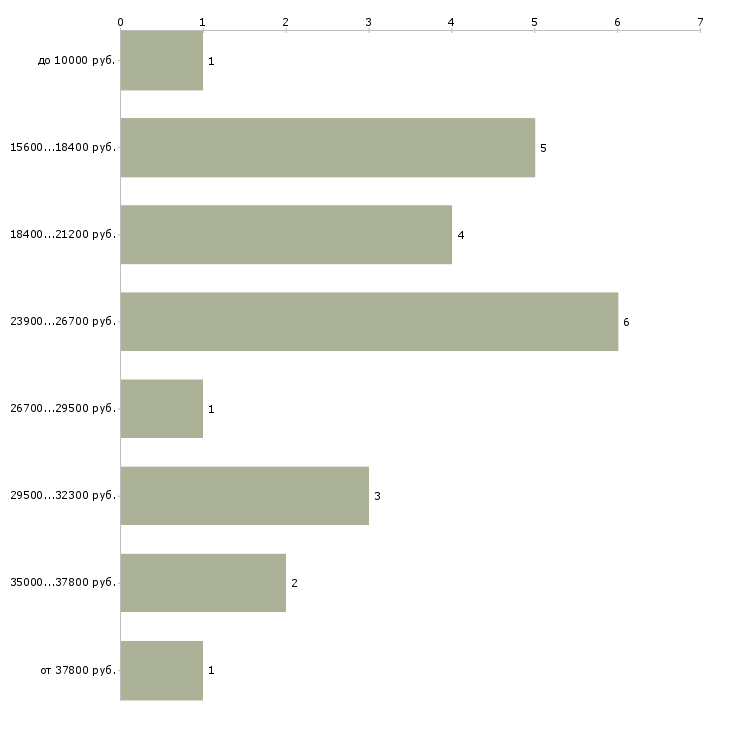 Найти работу подработка для бухгалтеров  - График распределения вакансий «подработка для бухгалтеров» по зарплате