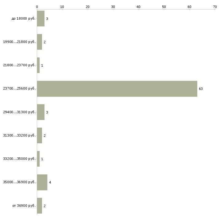 Найти работу подработка для студентов гибкий график  - График распределения вакансий «подработка для студентов гибкий график» по зарплате