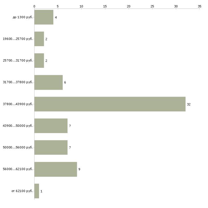 Найти работу подсобники  - График распределения вакансий «подсобники» по зарплате
