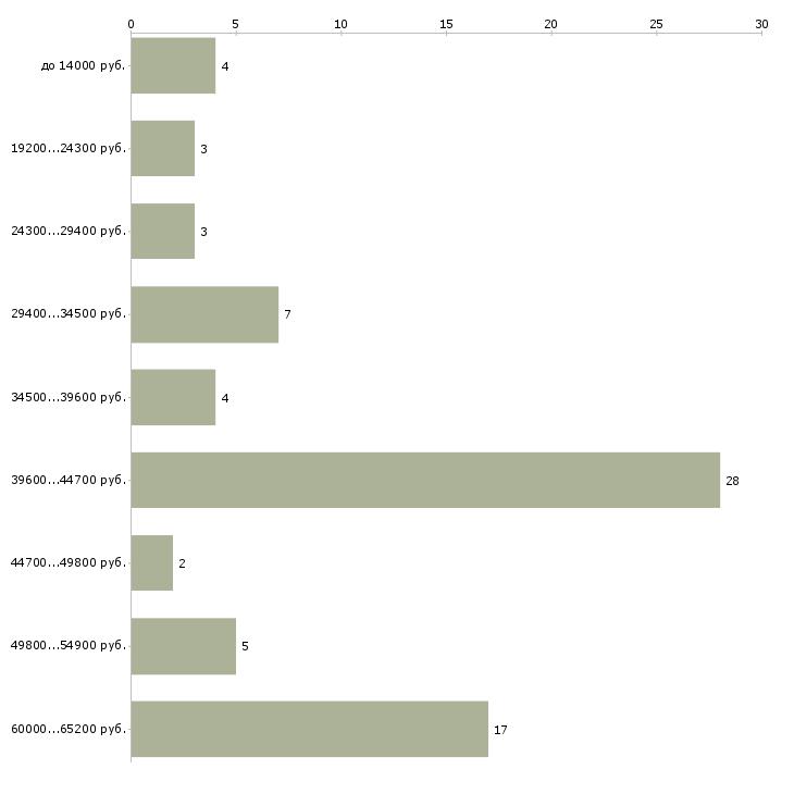 Найти работу помощник врача  - График распределения вакансий «помощник врача» по зарплате