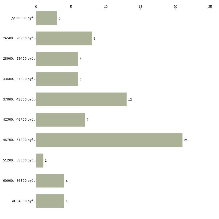 Найти работу помощница на дому  - График распределения вакансий «помощница на дому» по зарплате