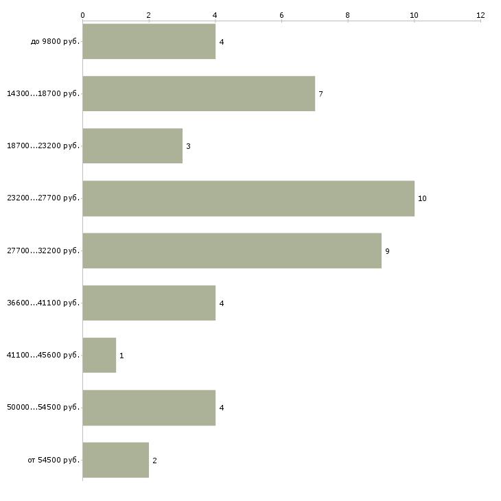 Найти работу преподаватель русского языка  - График распределения вакансий «преподаватель русского языка» по зарплате