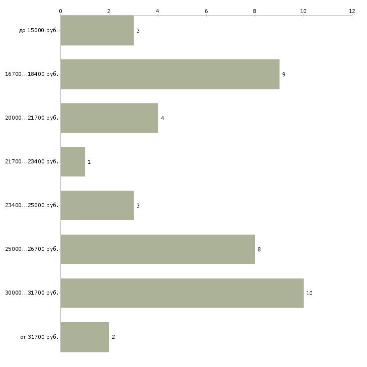 Найти работу продавец пива  - График распределения вакансий «продавец пива» по зарплате