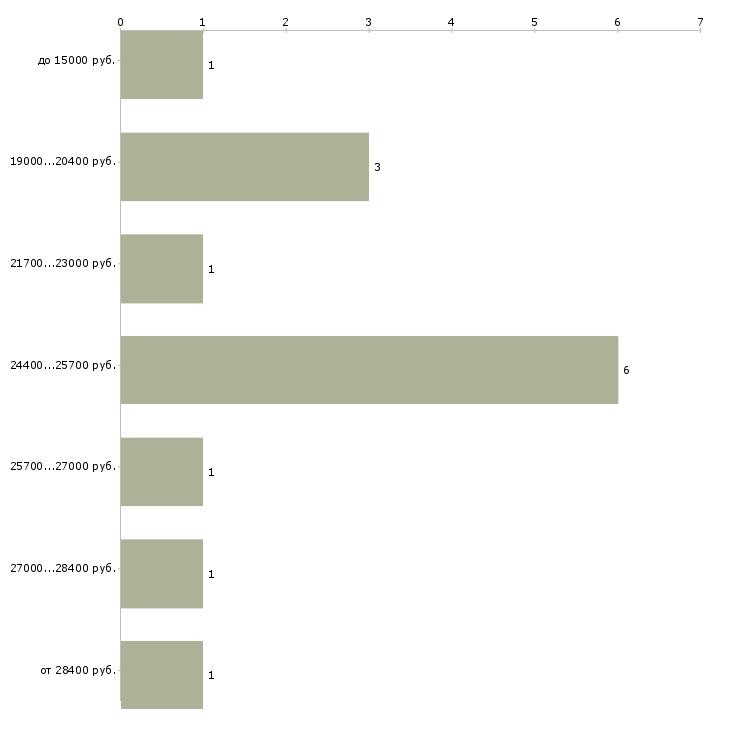 Найти работу продвижение интернет магазина  - График распределения вакансий «продвижение интернет магазина» по зарплате