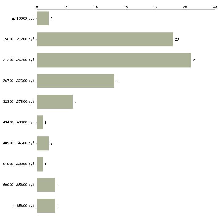 Найти работу работай и зарабатывай  - График распределения вакансий «работай и зарабатывай» по зарплате
