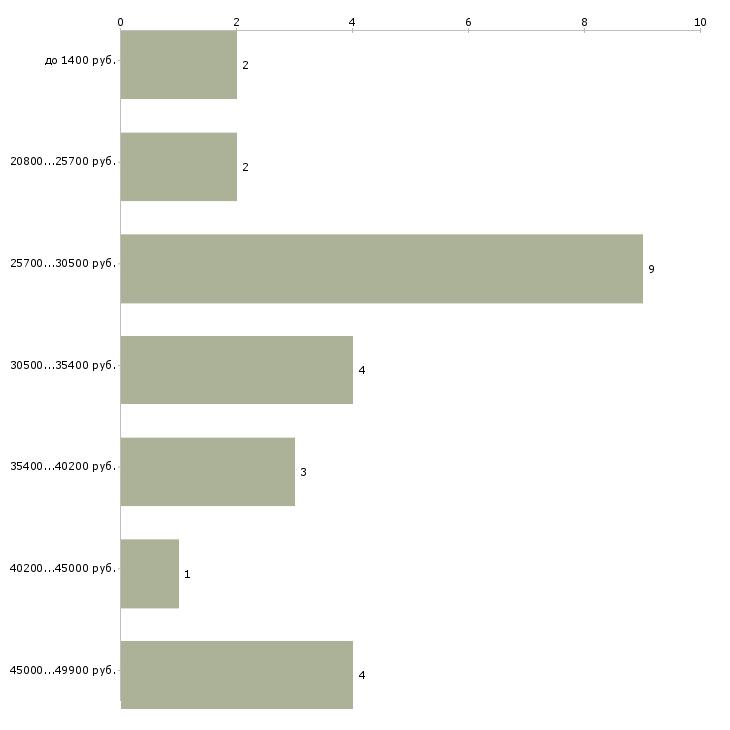 Найти работу разнорабочий стройка  - График распределения вакансий «разнорабочий стройка» по зарплате