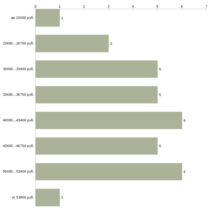 Найти работу риэлтор риелтор  - График распределения вакансий «риэлтор риелтор» по зарплате