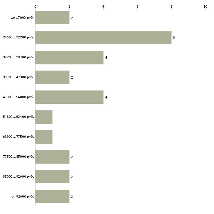 Найти работу руководитель агентства  - График распределения вакансий «руководитель агентства» по зарплате