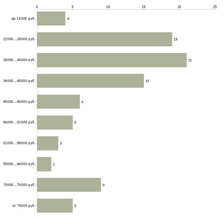 Найти работу руководитель в офис  - График распределения вакансий «руководитель в офис» по зарплате