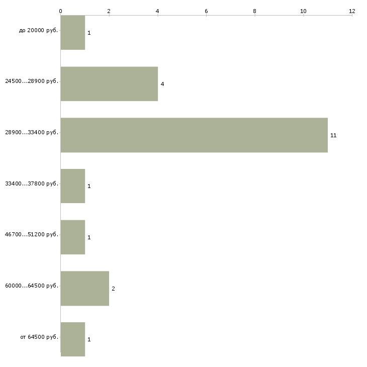 Найти работу руководитель отделения  - График распределения вакансий «руководитель отделения» по зарплате