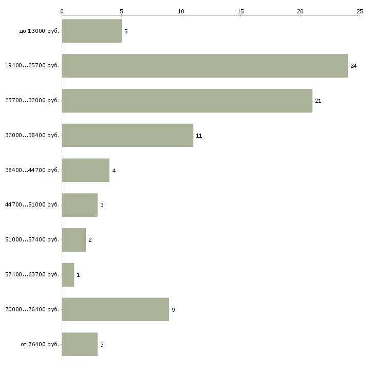 Найти работу руководитель офиса  - График распределения вакансий «руководитель офиса» по зарплате