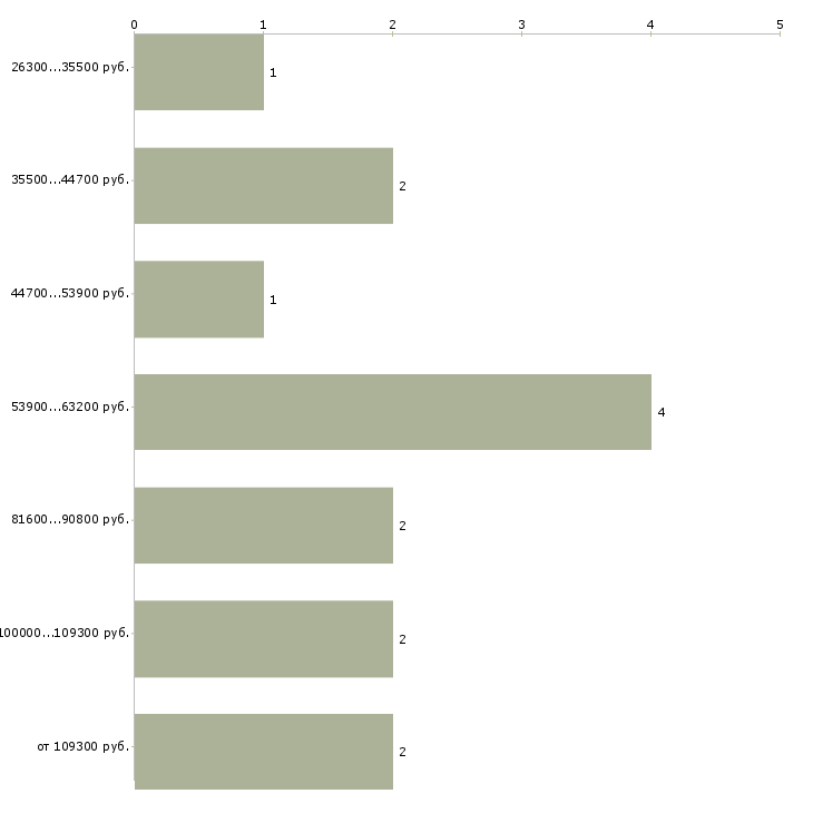 Найти работу руководитель филиала  - График распределения вакансий «руководитель филиала» по зарплате